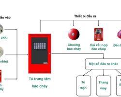 Sửa Chữa Hệ Thống Báo Cháy Tại KCN Đồng An Thuận An
