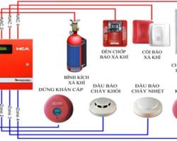 Sửa Chữa Hệ Thống Báo Cháy Tại KCN Bầu Bàng Bình Dương